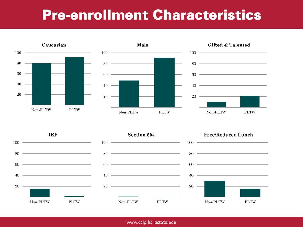 www.cclp.hs.iastate.edu Pre-enrollment Characte...