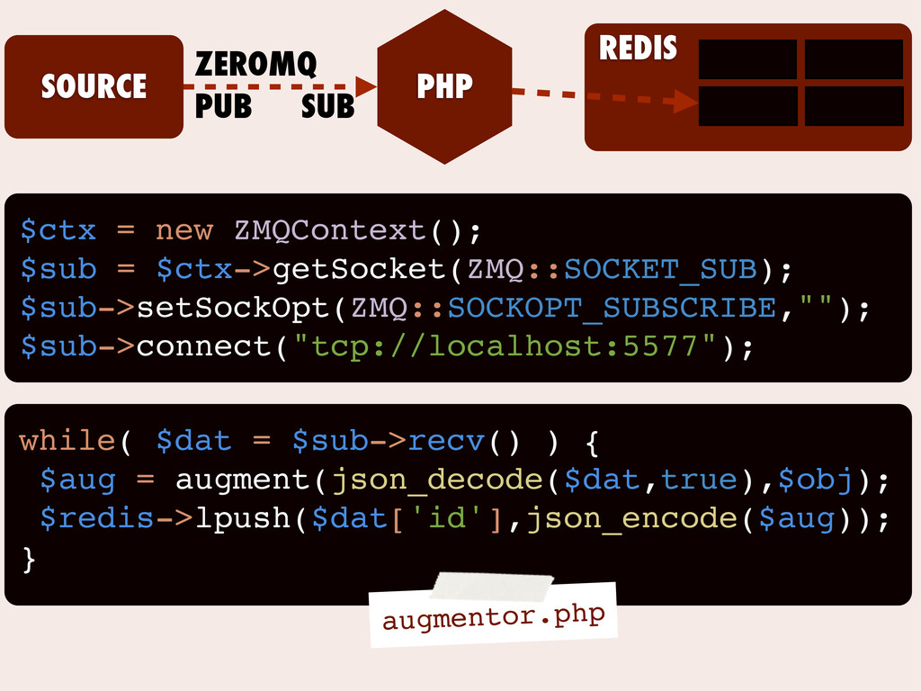 SOURCE PHP ZEROMQ PUB SUB REDIS $ctx = new ZMQC...