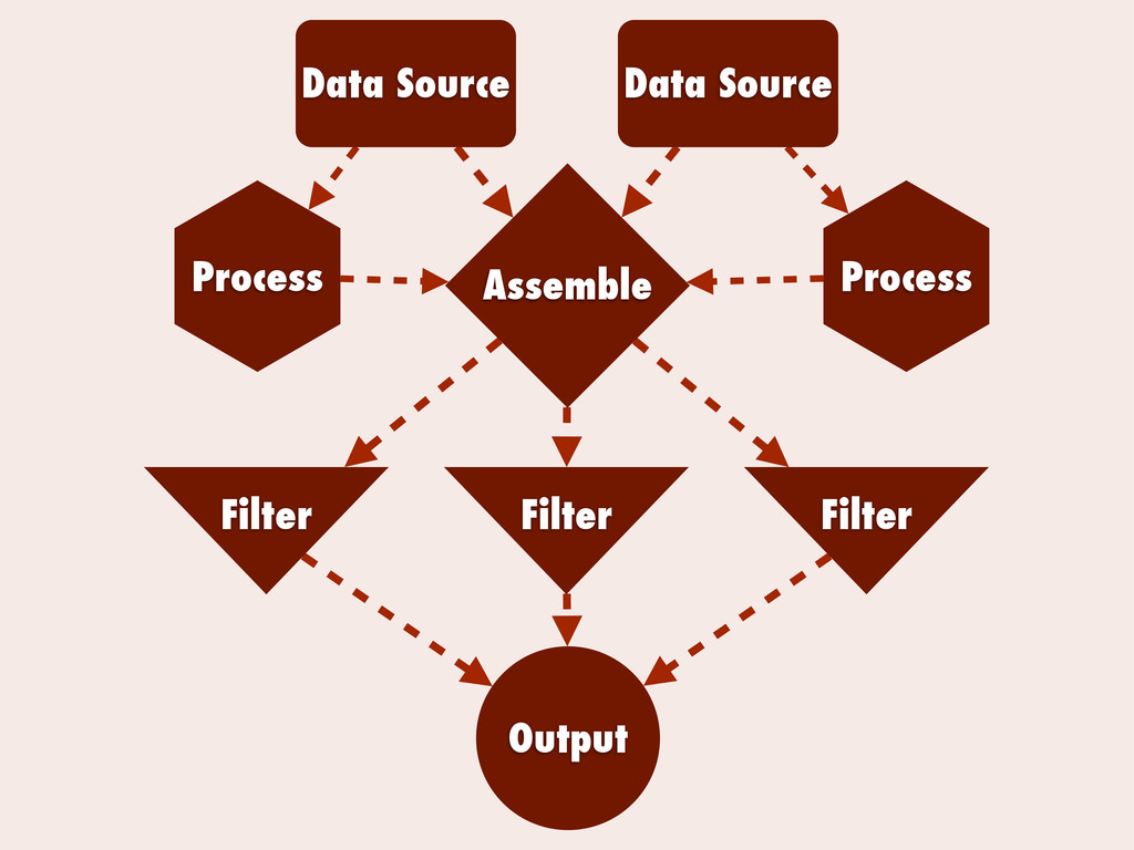 Data Source Data Source Output Assemble Process...