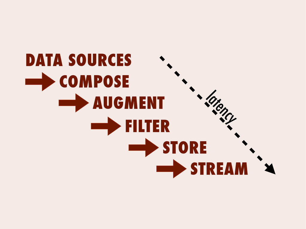 DATA SOURCES COMPOSE latency AUGMENT STORE FILT...