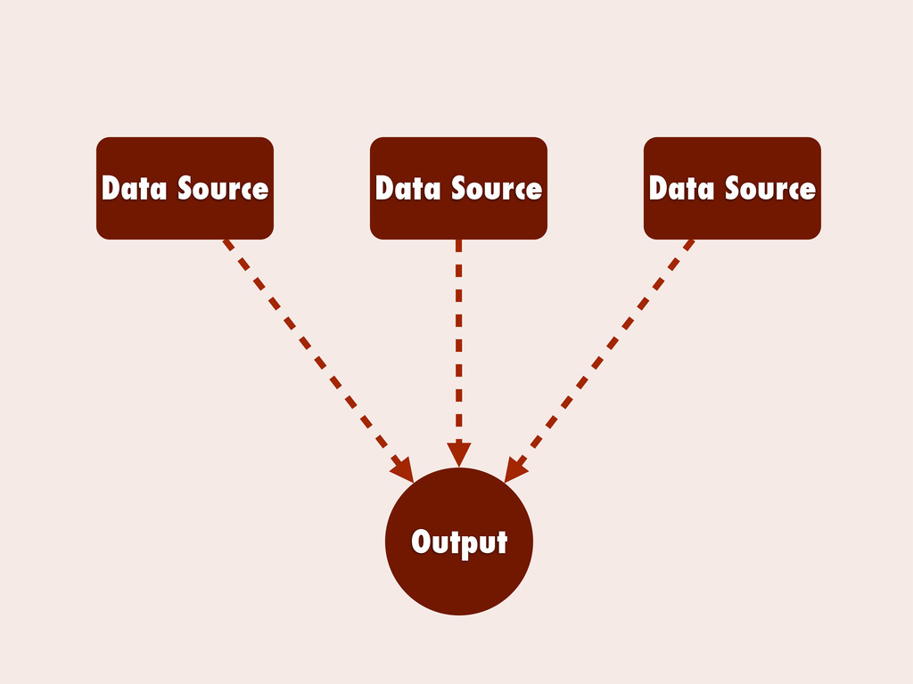 Data Source Data Source Data Source Output
