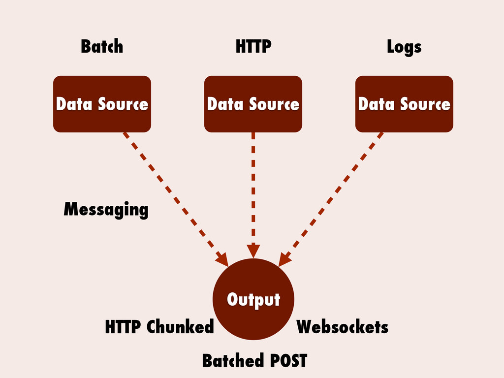 Data Source Data Source Data Source Output Mess...