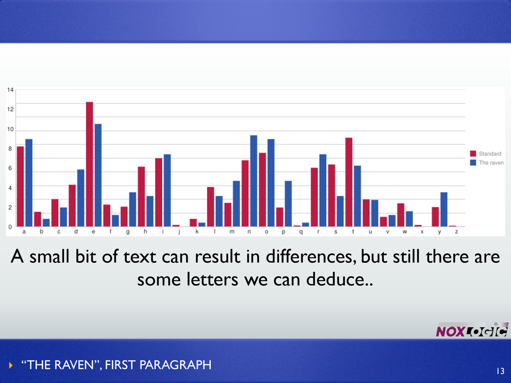 A small bit of text can result in differences, ...