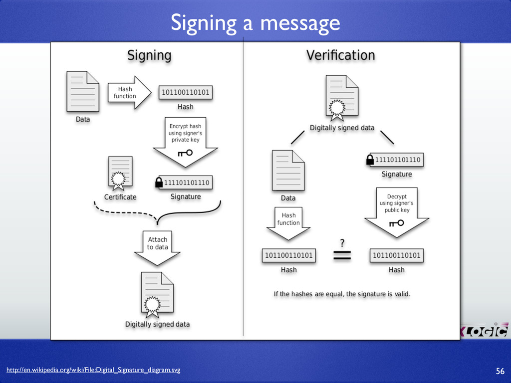 http://en.wikipedia.org/wiki/File:Digital_Signa...
