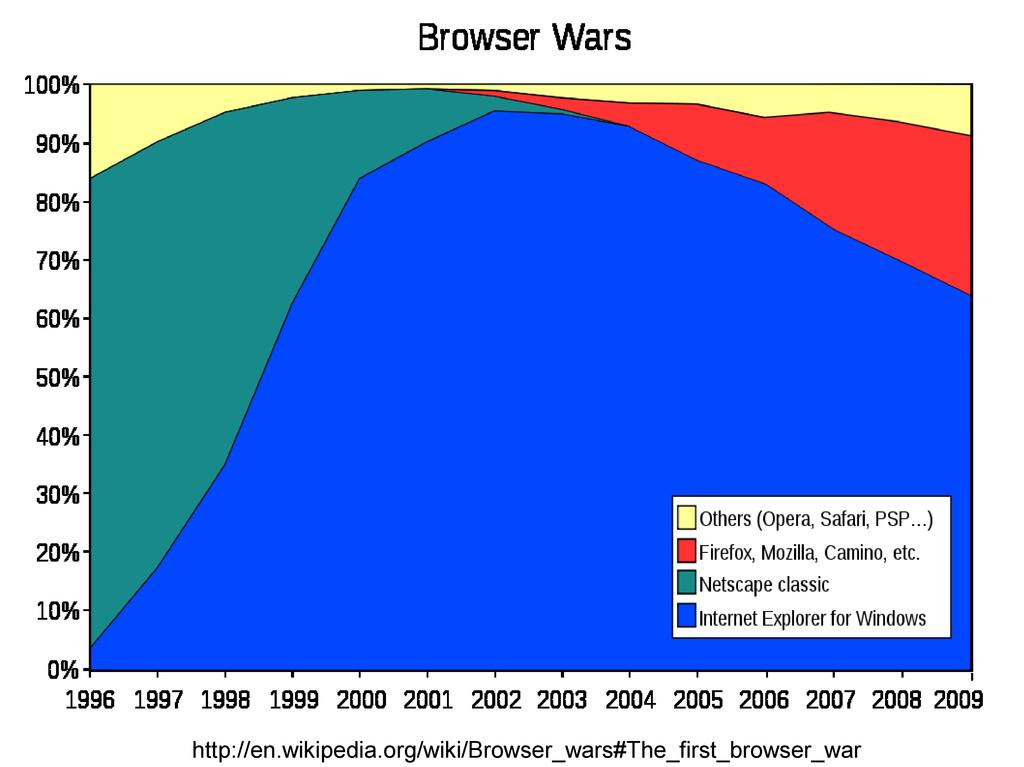 http://en.wikipedia.org/wiki/Browser_wars#The_f...