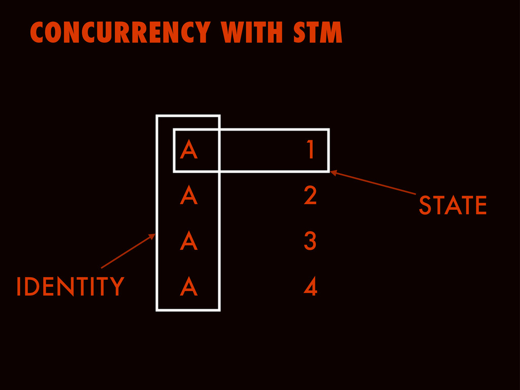 CONCURRENCY WITH STM A 1 A 2 A 3 A 4 STATE IDEN...