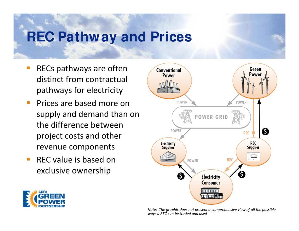 REC Pathway and Prices REC Pathway and Prices y...