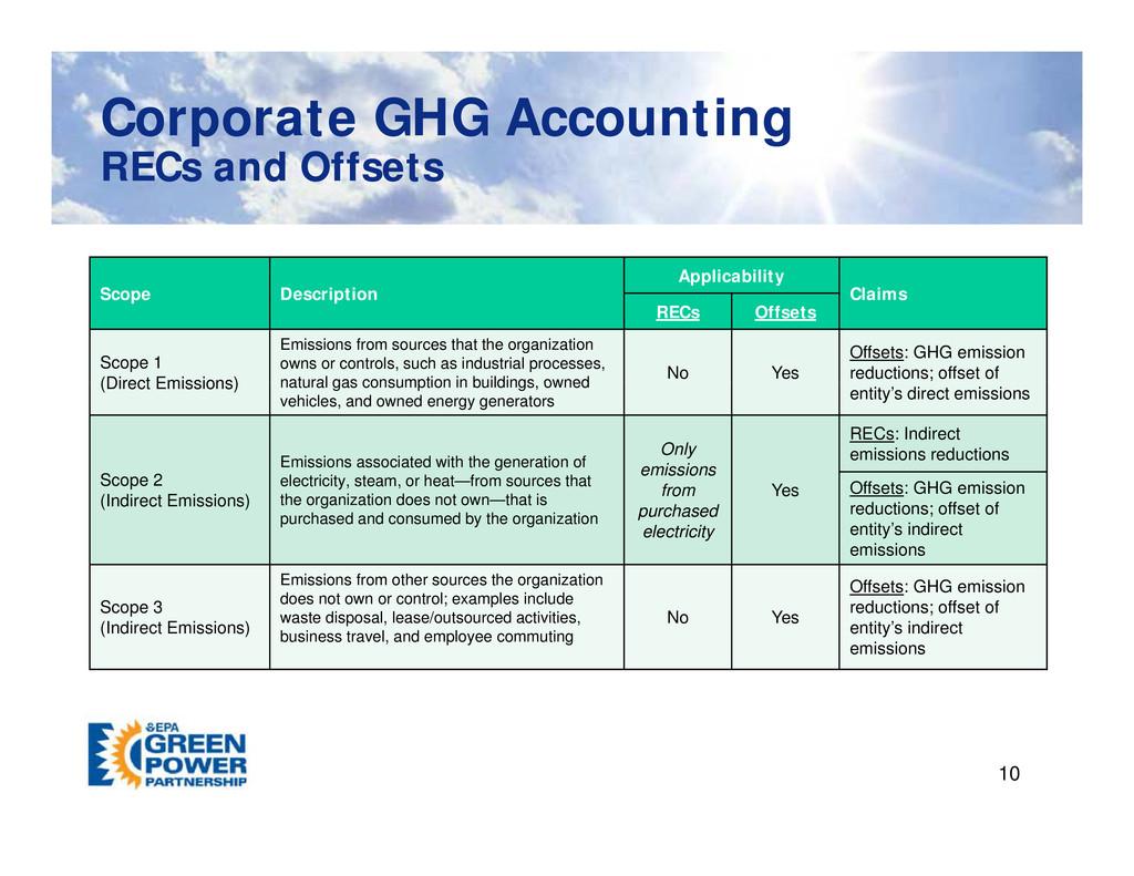 Corporate GHG Accounting Corporate GHG Accounti...