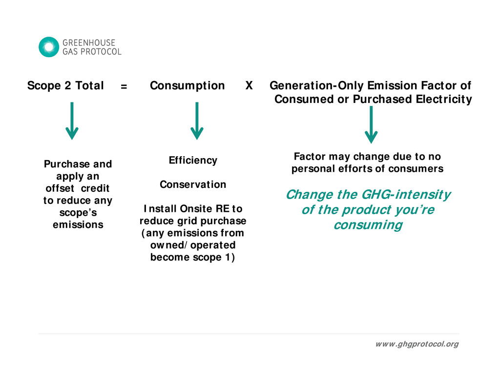 Scope 2 Total = Consumption X Generation-Only E...