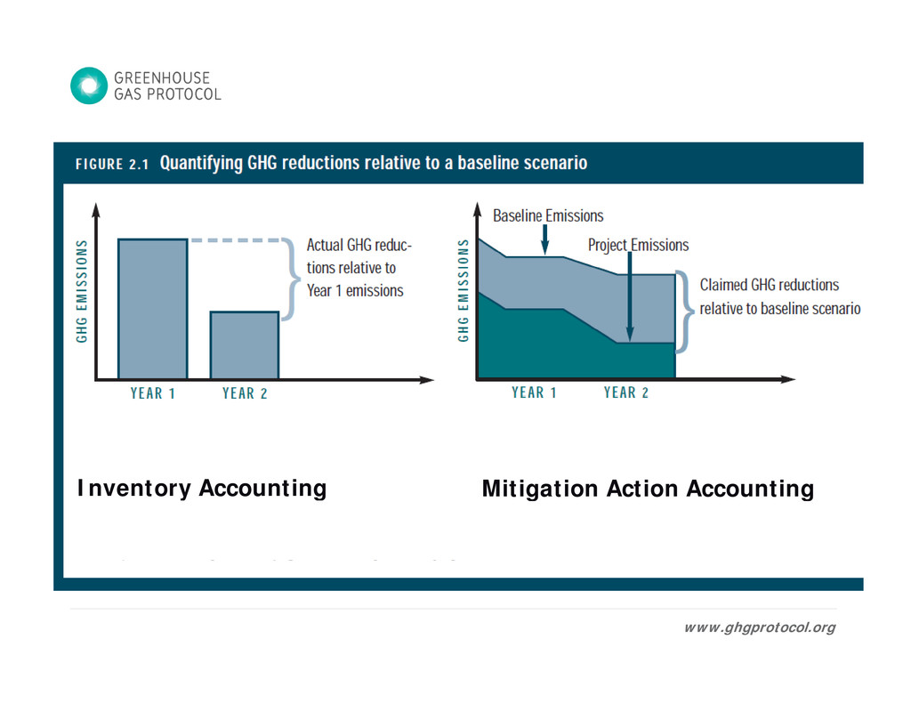 Inventory Accounting Mitigation Action Accounti...