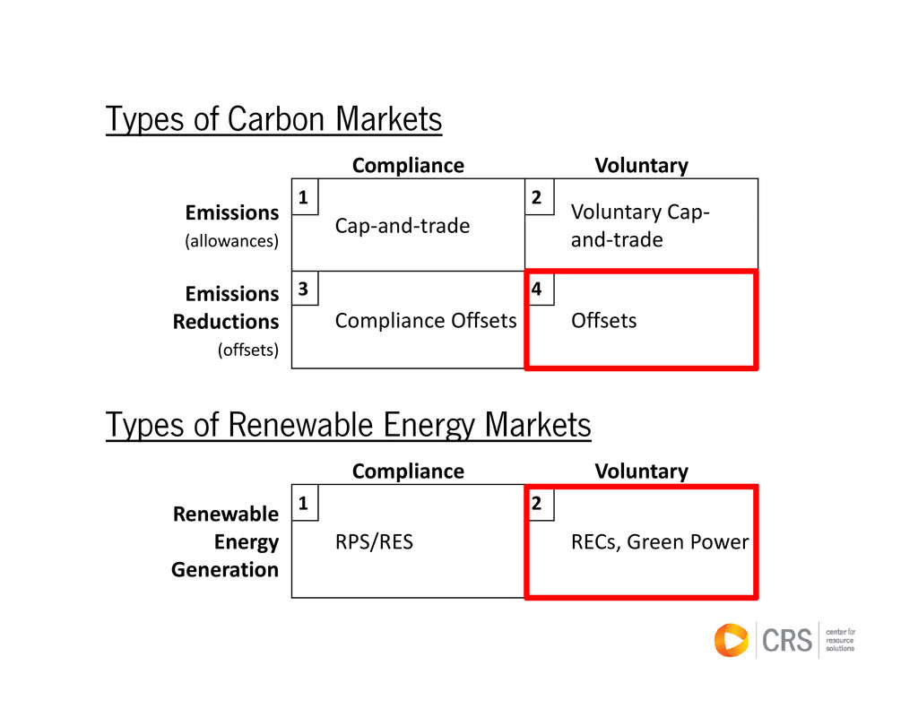 Types of Carbon Markets yp Compliance Voluntary...