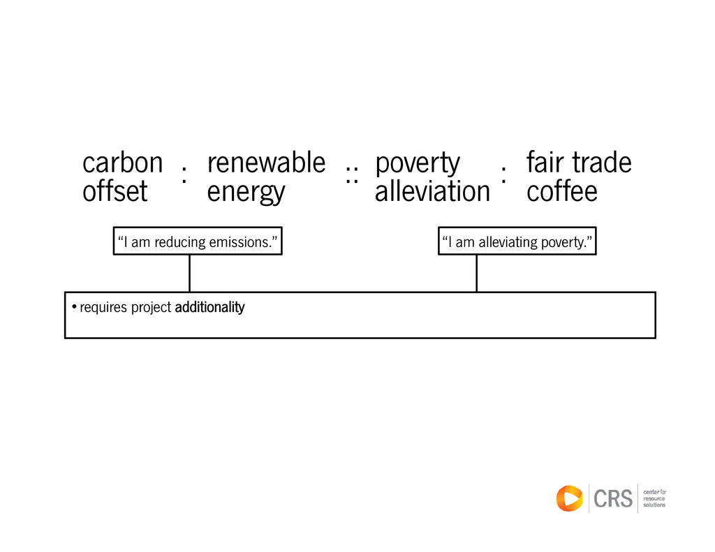 carbon renewable poverty fair trade : :: : carb...