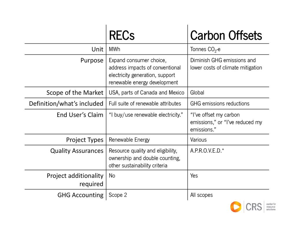 RECs Carbon Offsets Unit MWh Tonnes CO2 -e Purp...