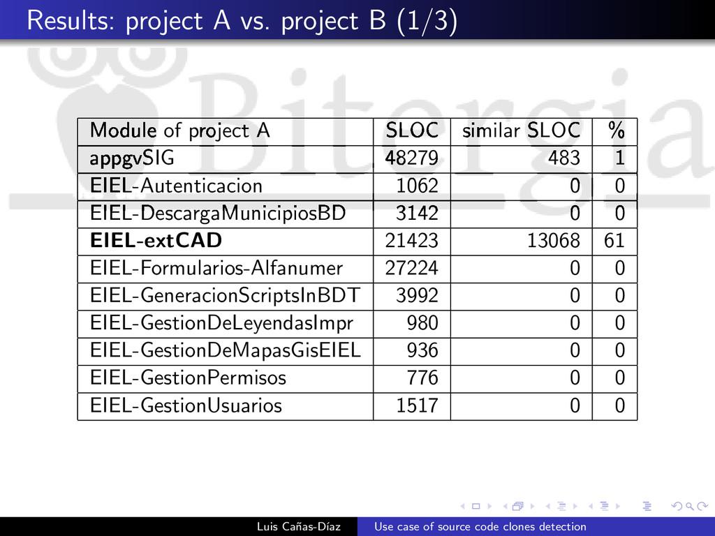 Results: project A vs. project B (1/3) Module o...