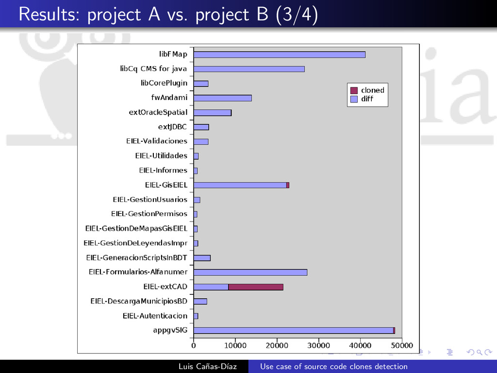 Results: project A vs. project B (3/4) Luis Ca˜...