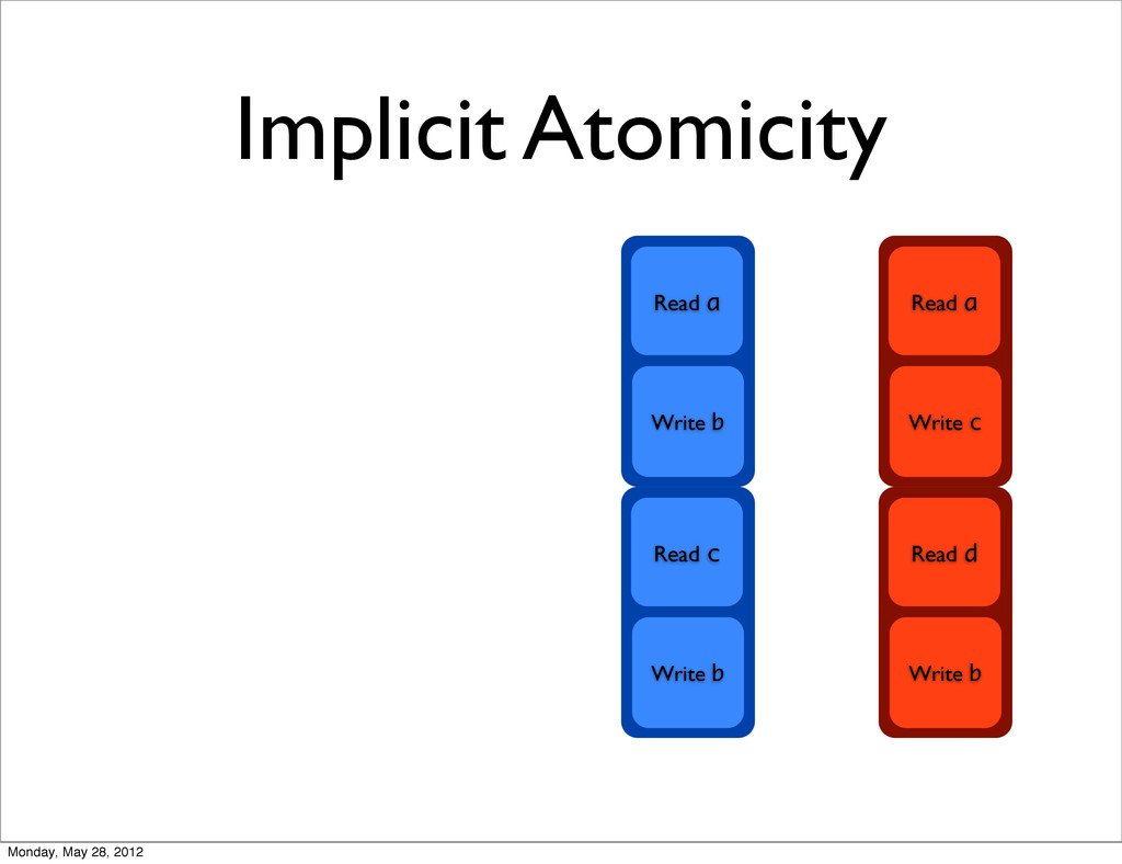 Implicit Atomicity Read c Write b Read a Write ...