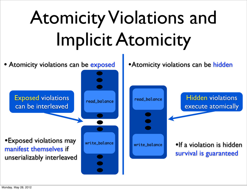 Atomicity Violations and Implicit Atomicity Exp...