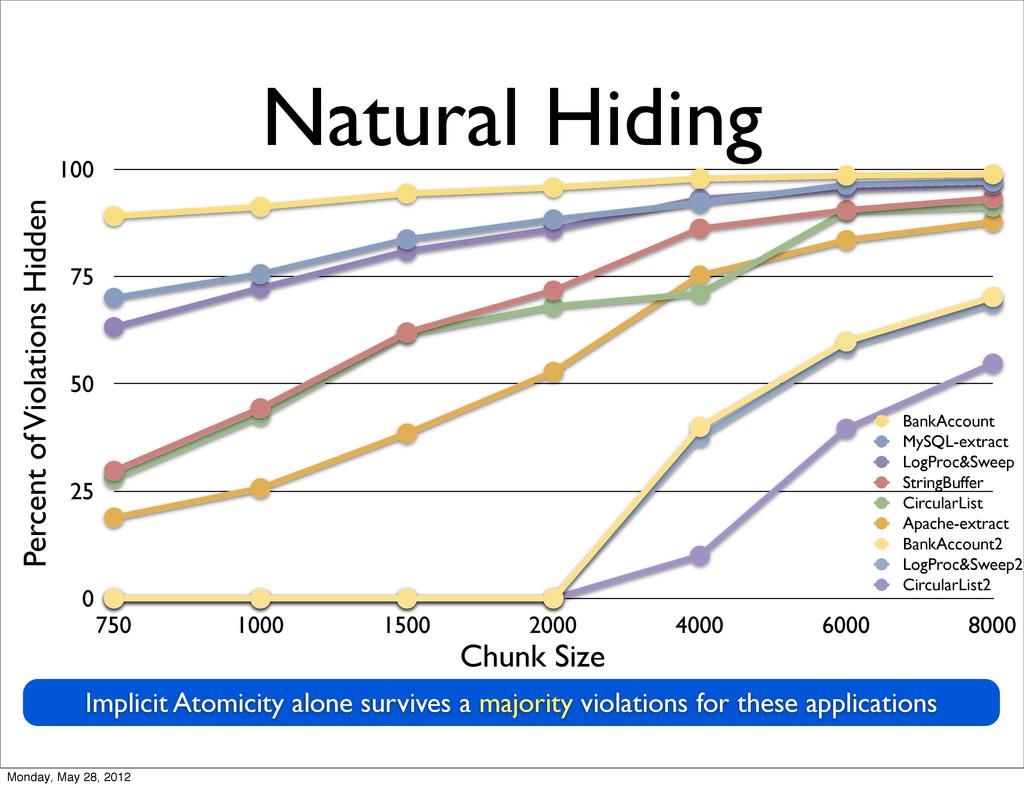 Natural Hiding Implicit Atomicity alone survive...