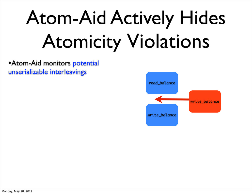Atom-Aid Actively Hides Atomicity Violations •A...