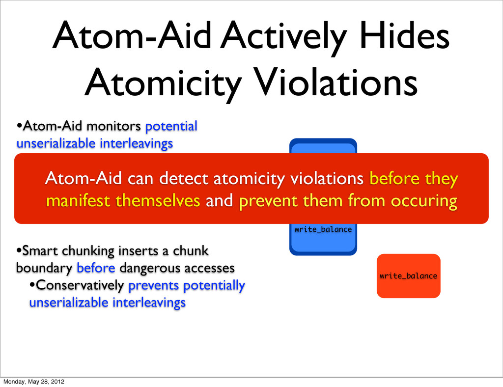 Atom-Aid Actively Hides Atomicity Violations •S...
