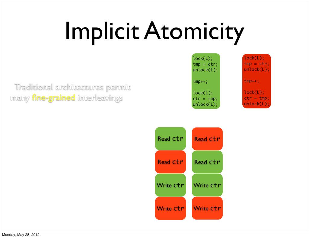 Implicit Atomicity Read ctr Read ctr Write ctr ...