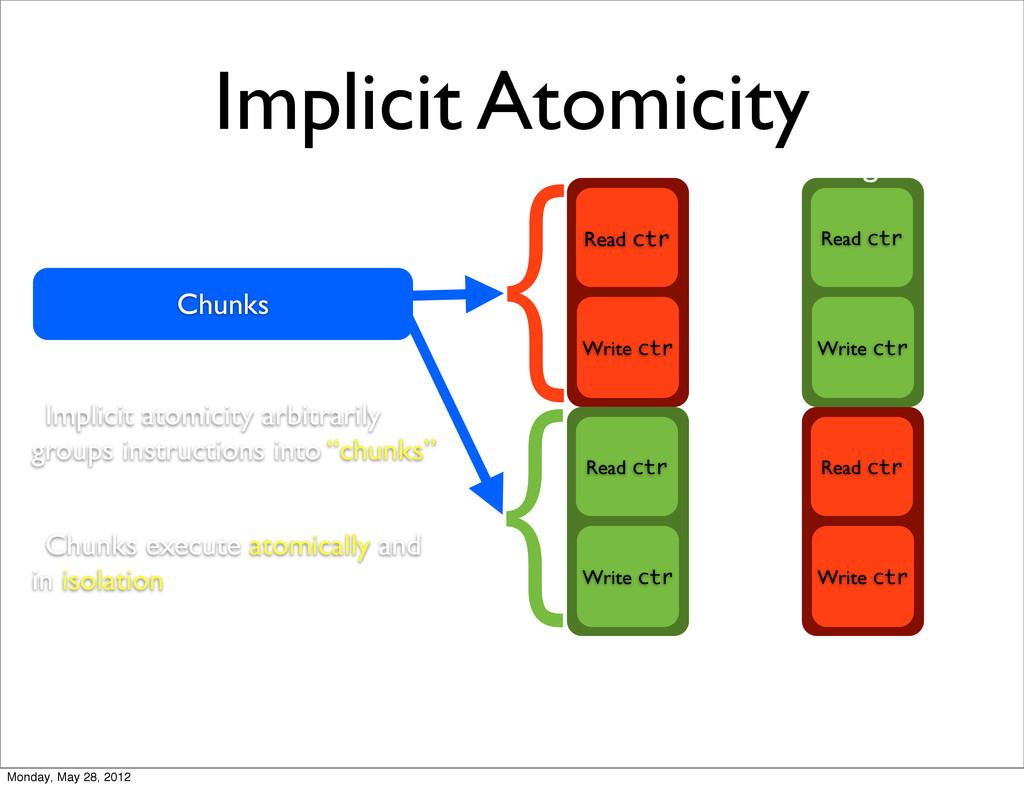 Implicit Atomicity Read ctr Write ctr Read ctr ...