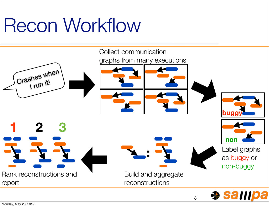 16 Recon Workflow Label graphs as buggy or non-b...