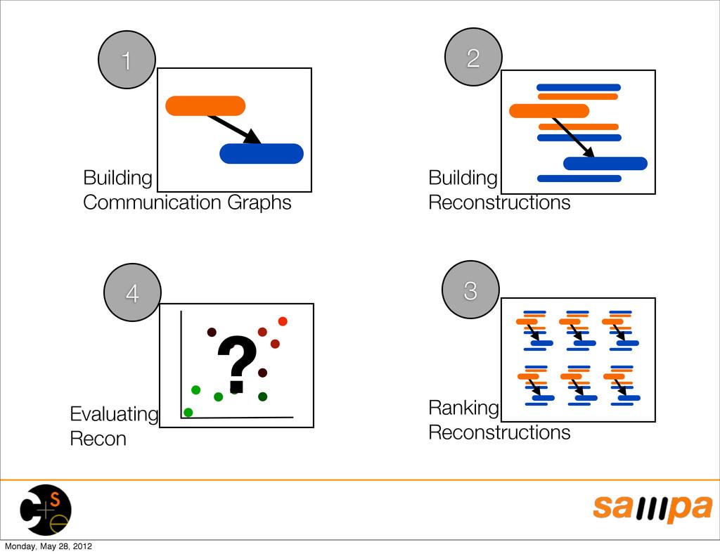 Building Reconstructions Building Communication...