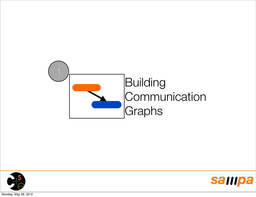 Building Communication Graphs 1 Monday, May 28,...