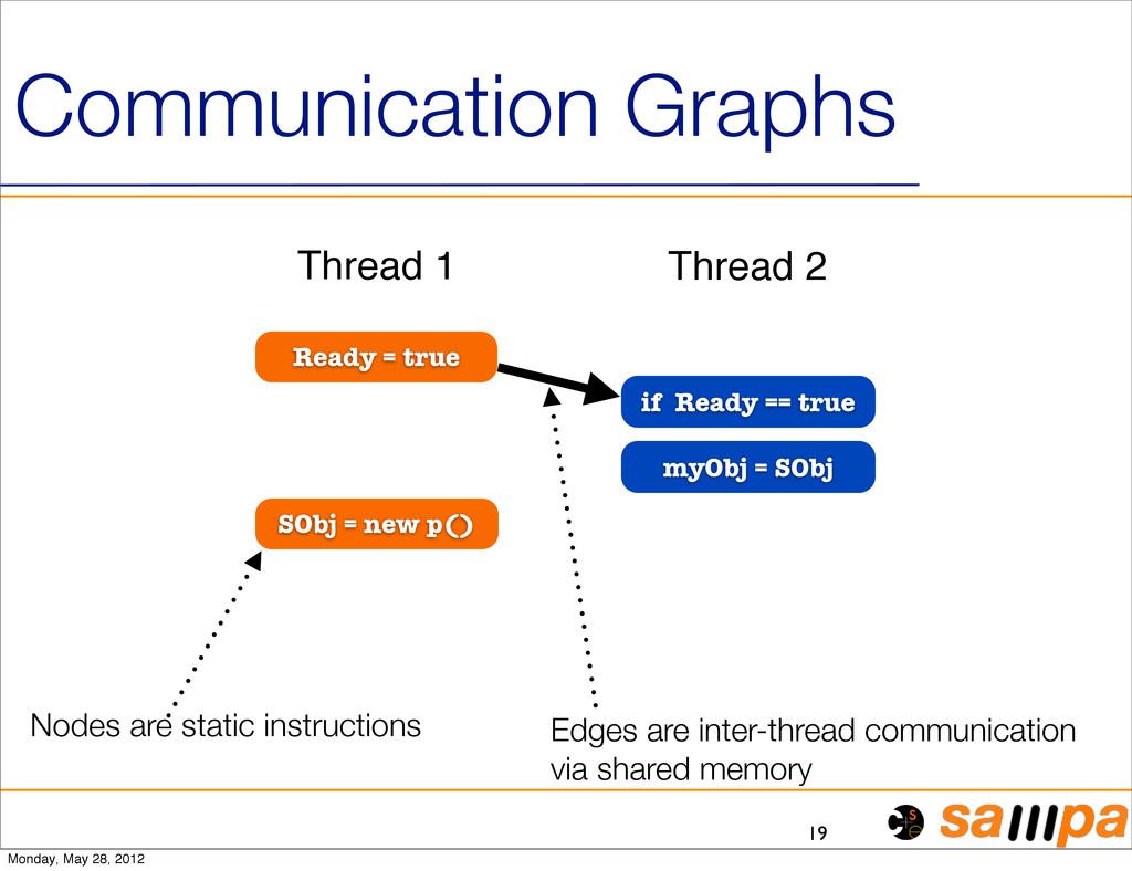 Communication Graphs 19 Ready = true if Ready =...