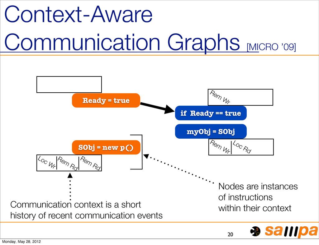 Context-Aware Communication Graphs [MICRO '09] ...