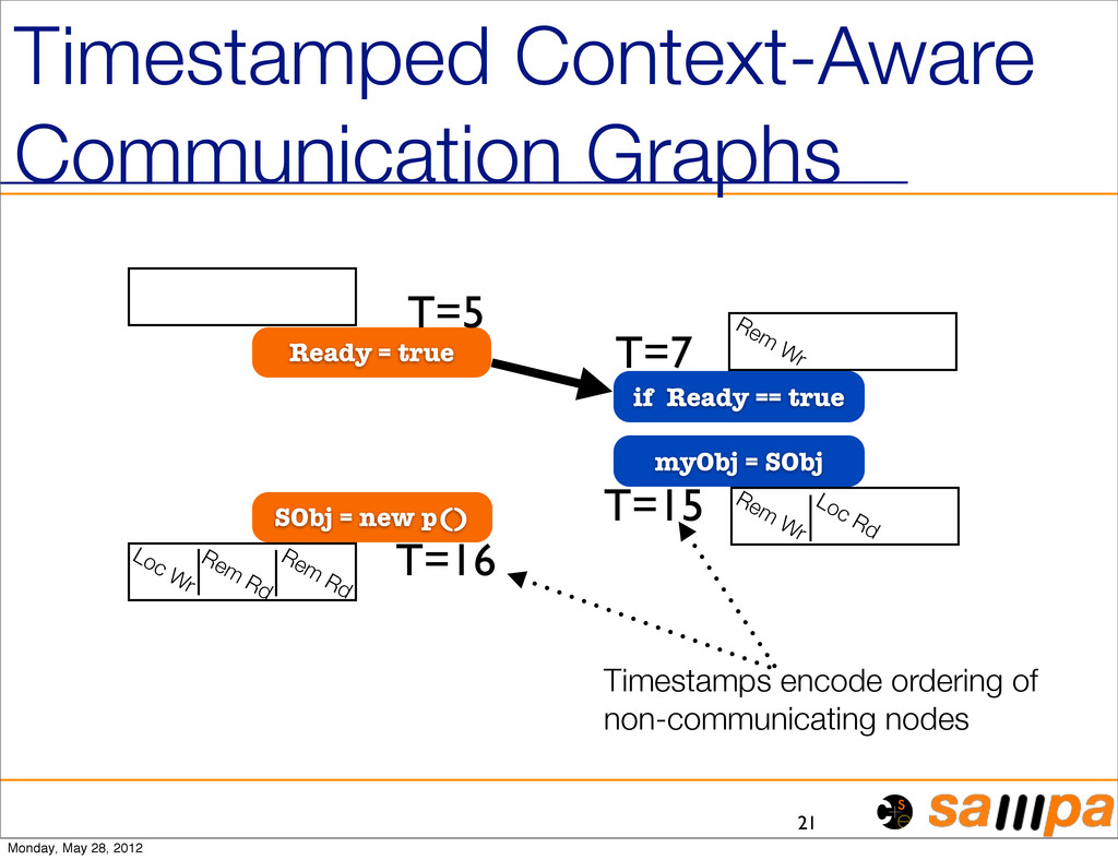 Timestamped Context-Aware Communication Graphs ...