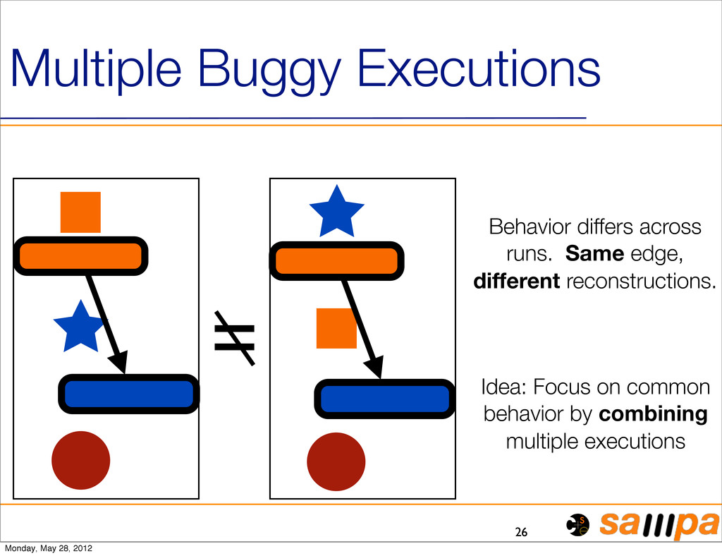 26 Multiple Buggy Executions Behavior differs a...