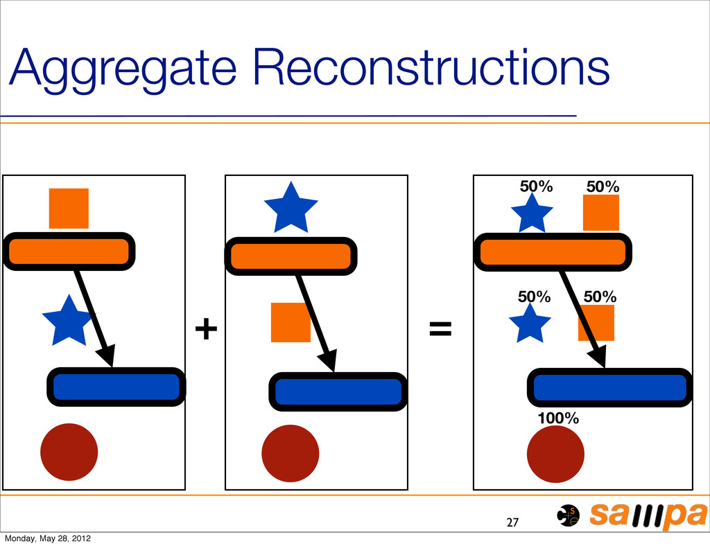27 Aggregate Reconstructions + = 50% 50% 50% 50...