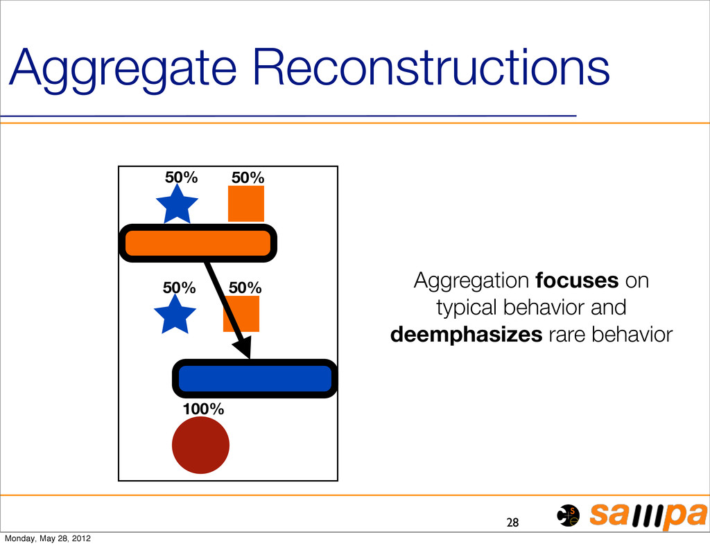 28 Aggregate Reconstructions 50% 50% 50% 50% 10...