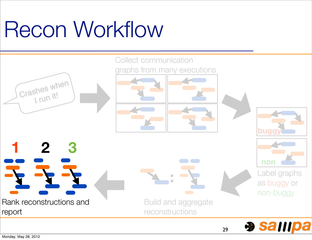 29 Recon Workflow Collect communication graphs f...
