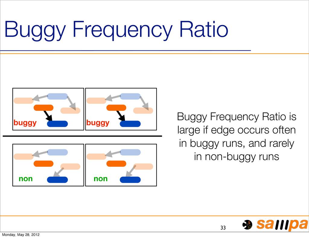 33 Buggy Frequency Ratio buggy buggy non non Bu...