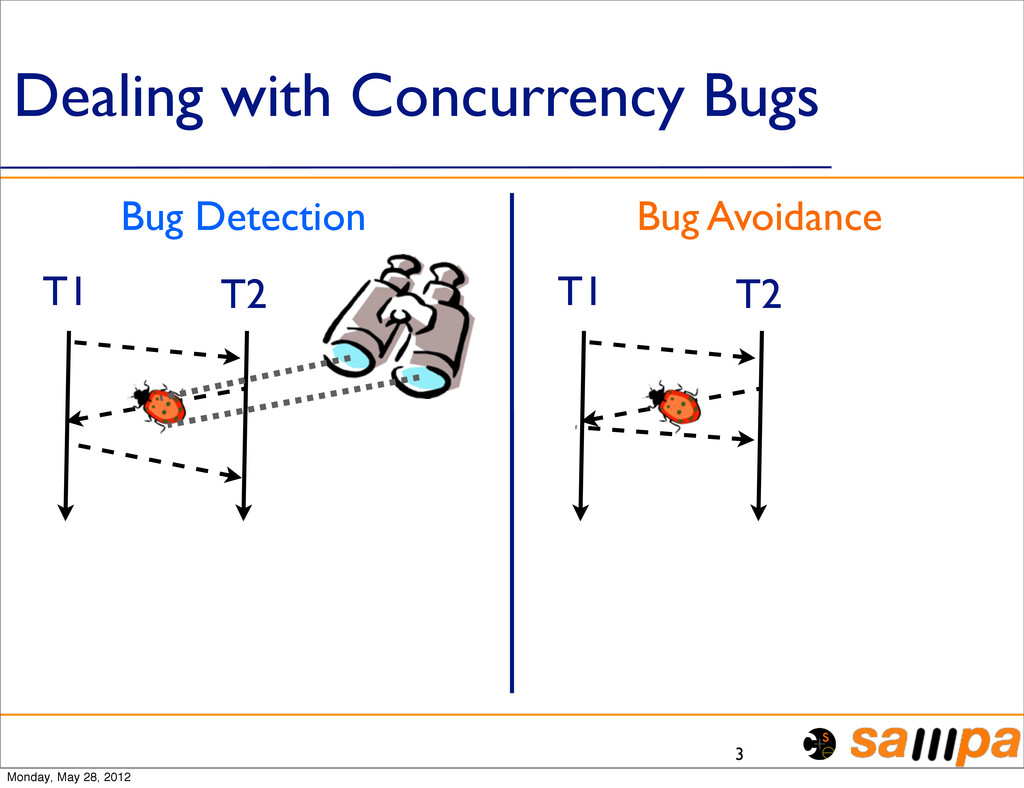 Dealing with Concurrency Bugs 3 Bug Detection B...