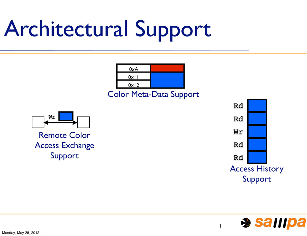 Architectural Support 11 Color Meta-Data Suppor...