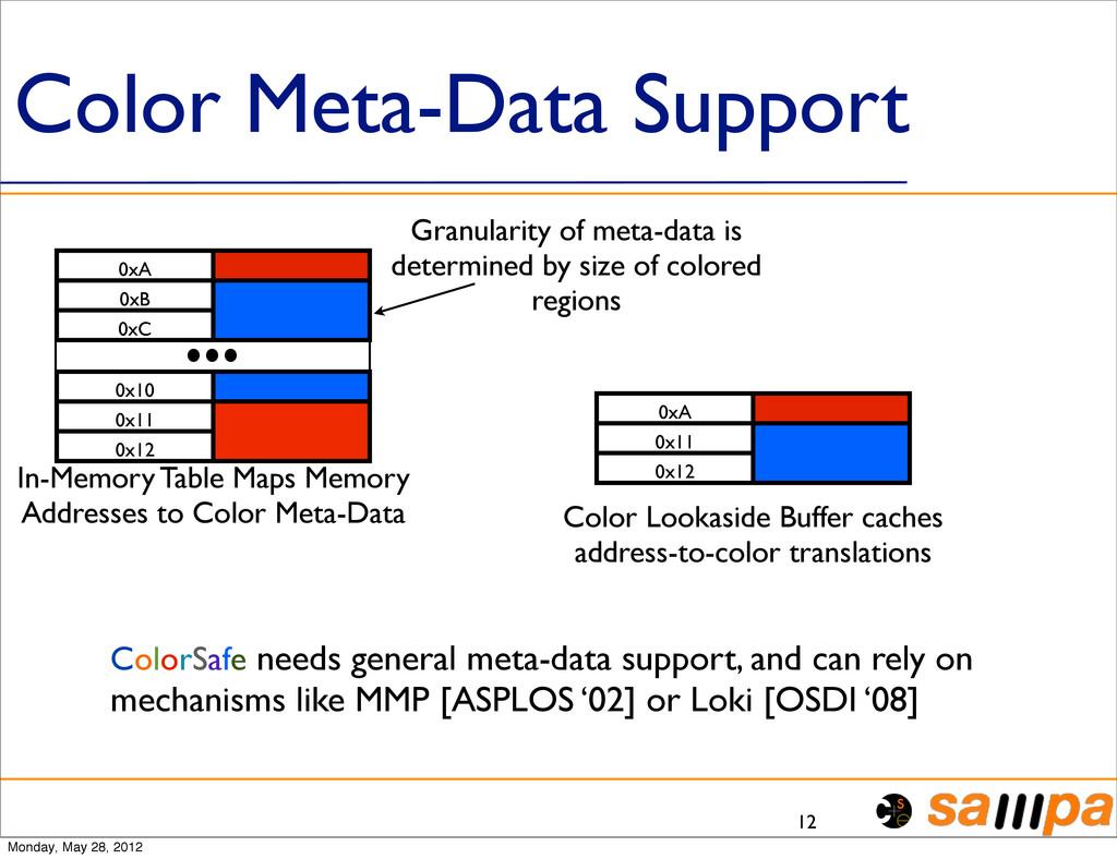 Color Meta-Data Support 12 0xA 0xB 0xC 0x10 0x1...