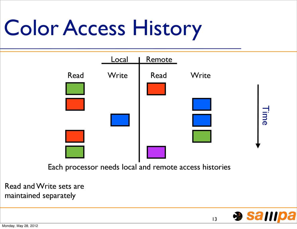 Color Access History 13 Each processor needs lo...