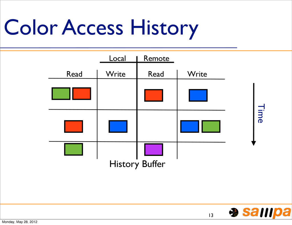 Color Access History 13 Local Remote Read Write...