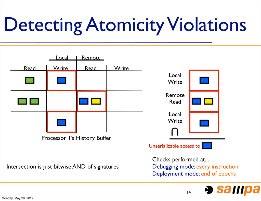 Detecting Atomicity Violations 14 Local Remote ...