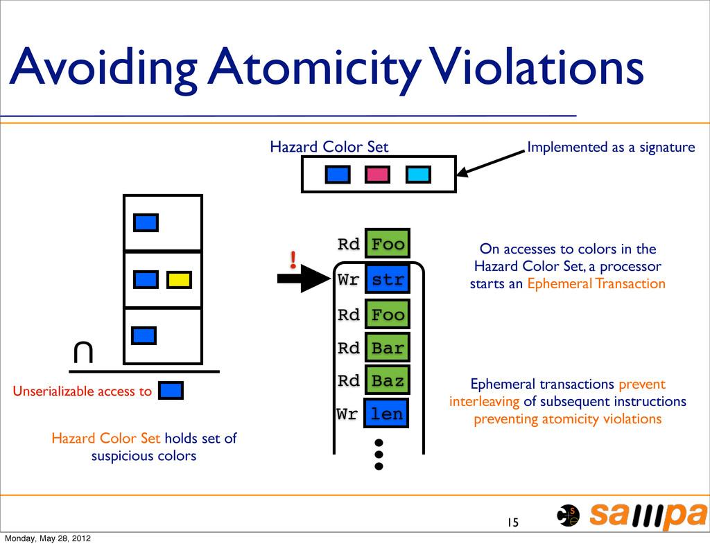 Avoiding Atomicity Violations 15 U Unserializab...