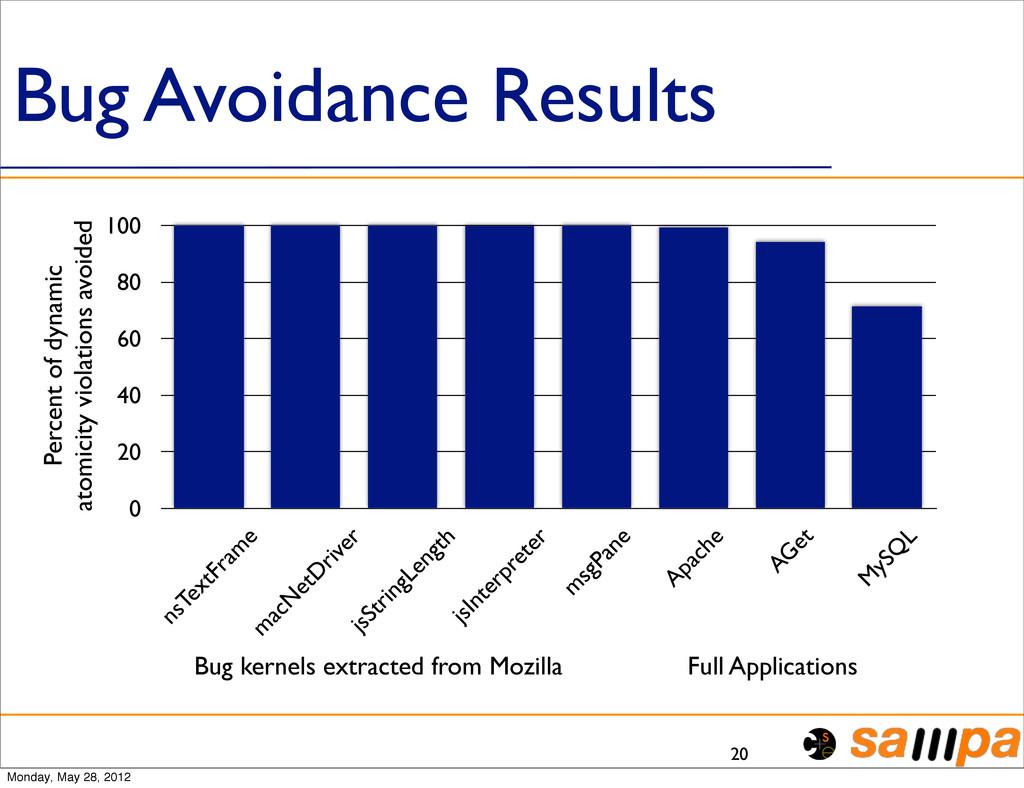 Bug Avoidance Results 20 0 20 40 60 80 100 nsTe...