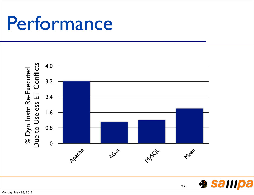 23 Performance 0 0.8 1.6 2.4 3.2 4.0 Apache AG ...