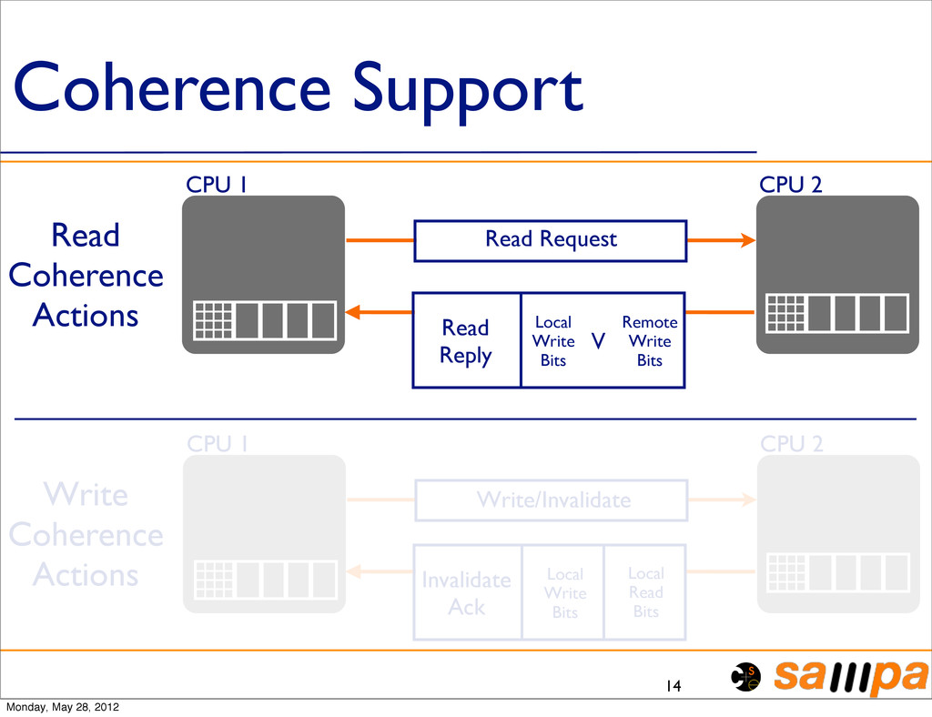 Coherence Support 14 CPU 1 CPU 2 Read Request R...