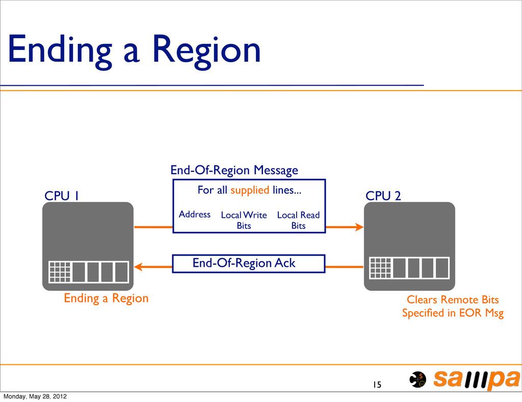 Ending a Region 15 CPU 1 CPU 2 Local Write Bits...