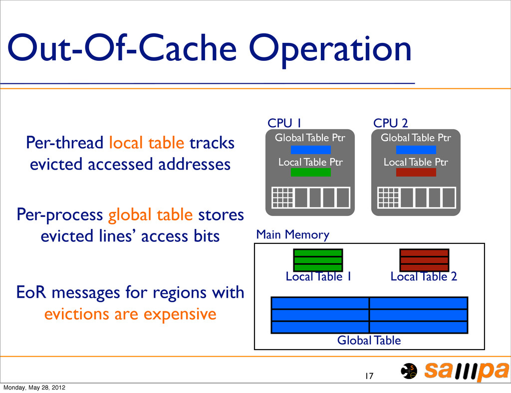 Out-Of-Cache Operation 17 CPU 1 CPU 2 Main Memo...