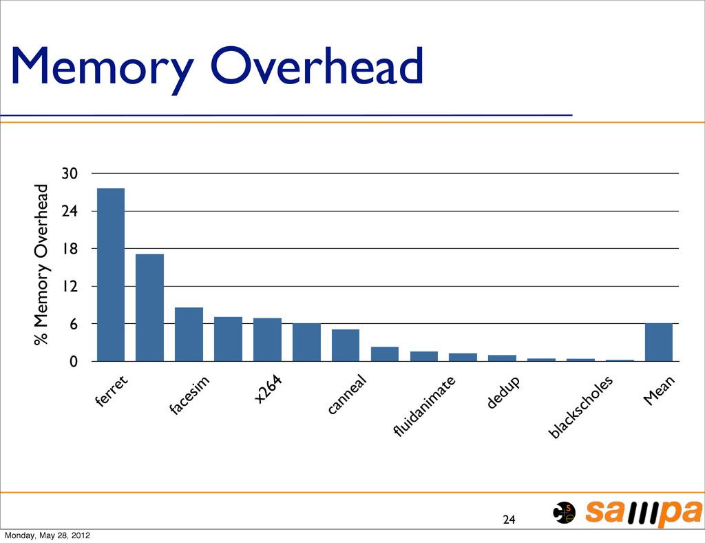 Memory Overhead 24 0 6 12 18 24 30 ferret faces...